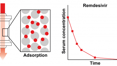Hemoadsorption eliminates Remdesivir from the circulation