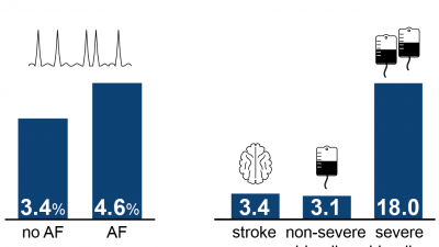 Bleeding defines the in-hospital outcome of patients with atrial fibrillation after TF-TAVR